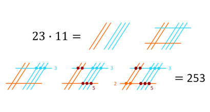 Esimerkki kertolaskun 23 x 11 = 253 ratkaisemisesta viivoilla